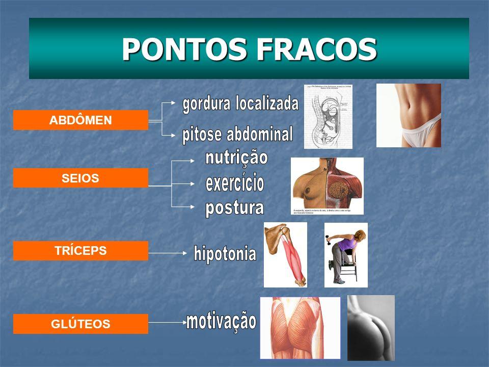 PONTOS FRACOS ABDÔMEN SEIOS TRÍCEPS GLÚTEOS
