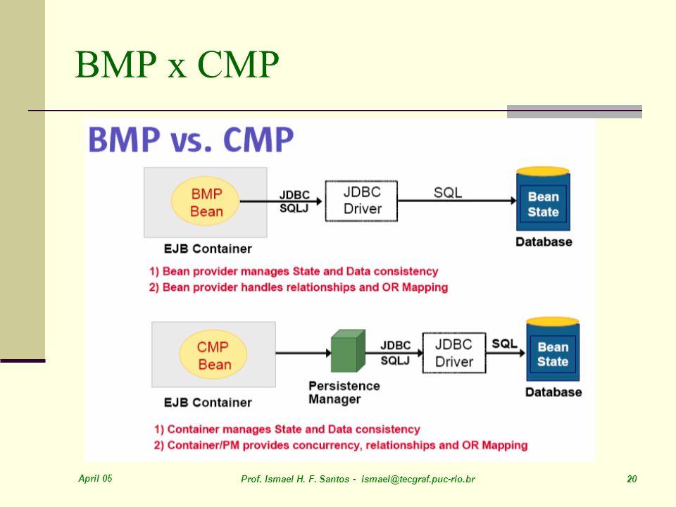 April 05 Prof. Ismael H. F. Santos - ismael@tecgraf.puc-rio.br 20 BMP x CMP