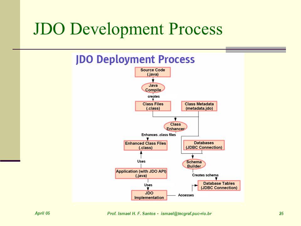 April 05 Prof. Ismael H. F. Santos - ismael@tecgraf.puc-rio.br 25 JDO Development Process