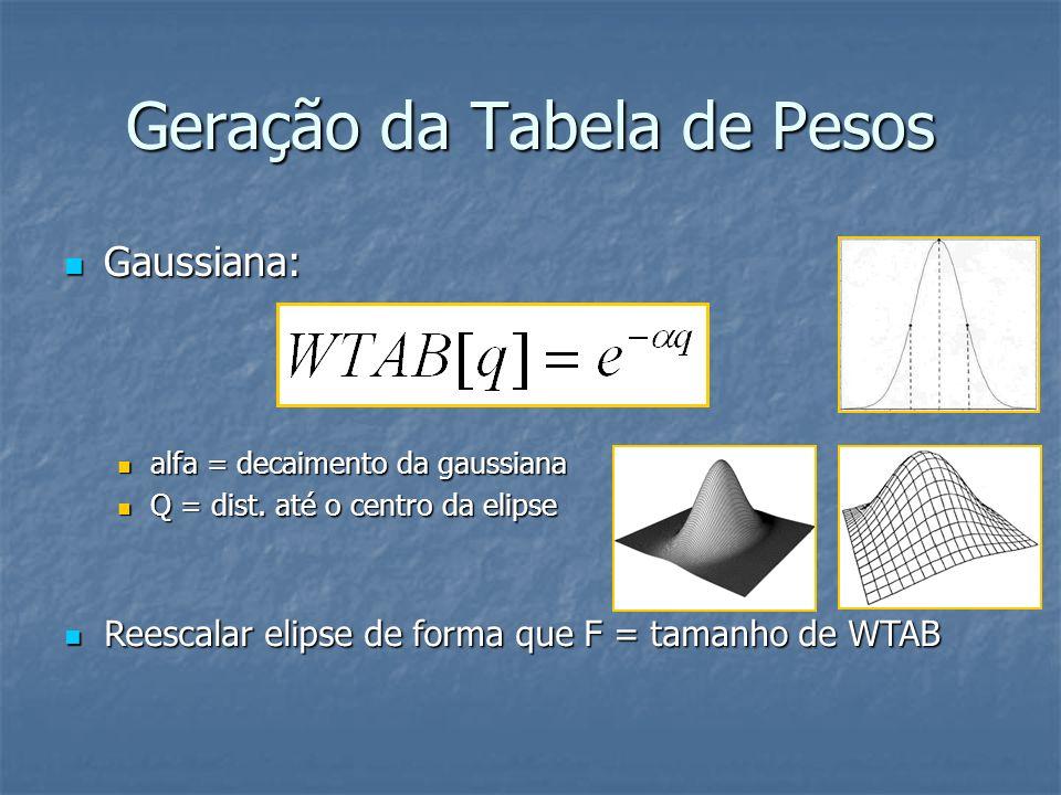 Geração da Tabela de Pesos Gaussiana: Gaussiana: alfa = decaimento da gaussiana alfa = decaimento da gaussiana Q = dist. até o centro da elipse Q = di
