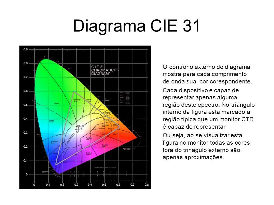 Diagrama CIE 31 O controno externo do diagrama mostra para cada comprimento de onda sua cor corespondente. Cada dispositivo é capaz de representar ape