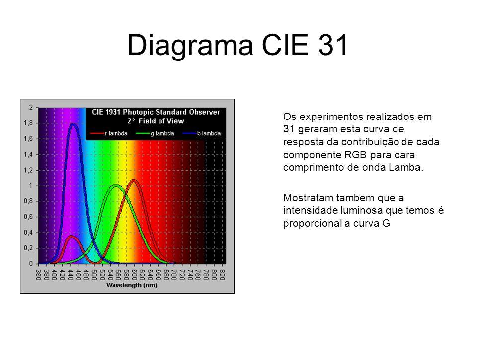 Diagrama CIE 31 Os experimentos realizados em 31 geraram esta curva de resposta da contribuição de cada componente RGB para cara comprimento de onda L