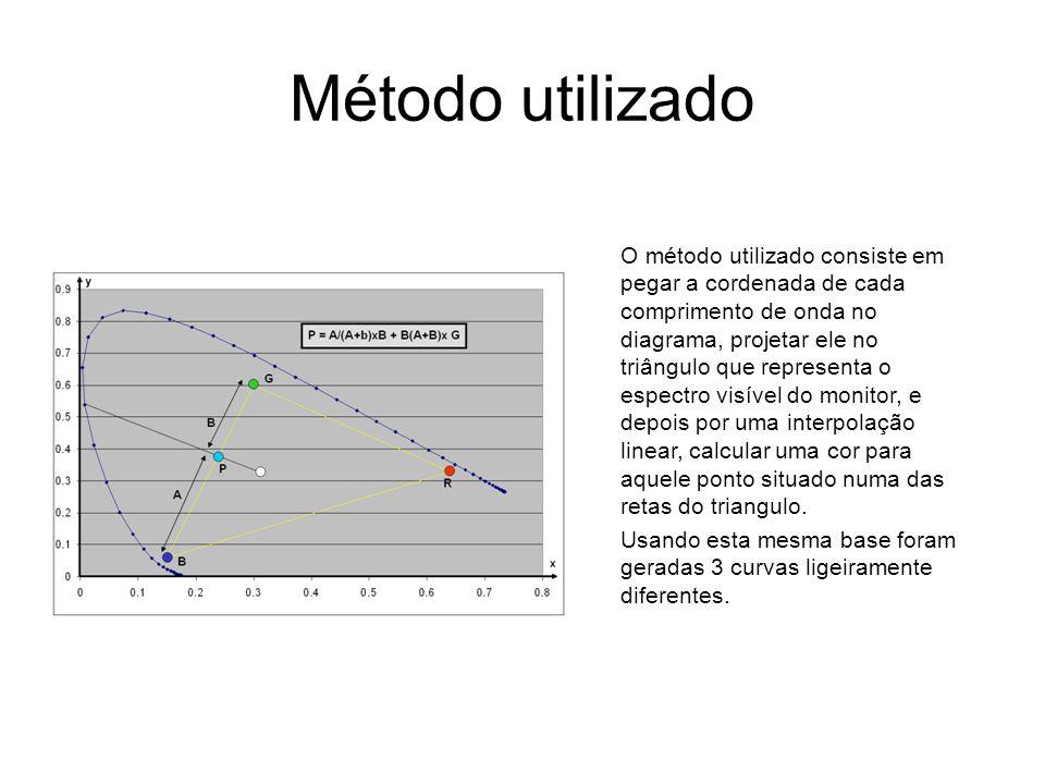 Método utilizado O método utilizado consiste em pegar a cordenada de cada comprimento de onda no diagrama, projetar ele no triângulo que representa o