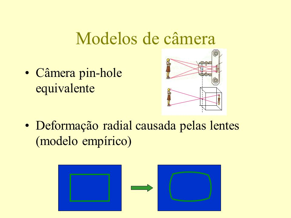 Câmera pin-hole equivalente Deformação radial causada pelas lentes (modelo empírico) Modelos de câmera
