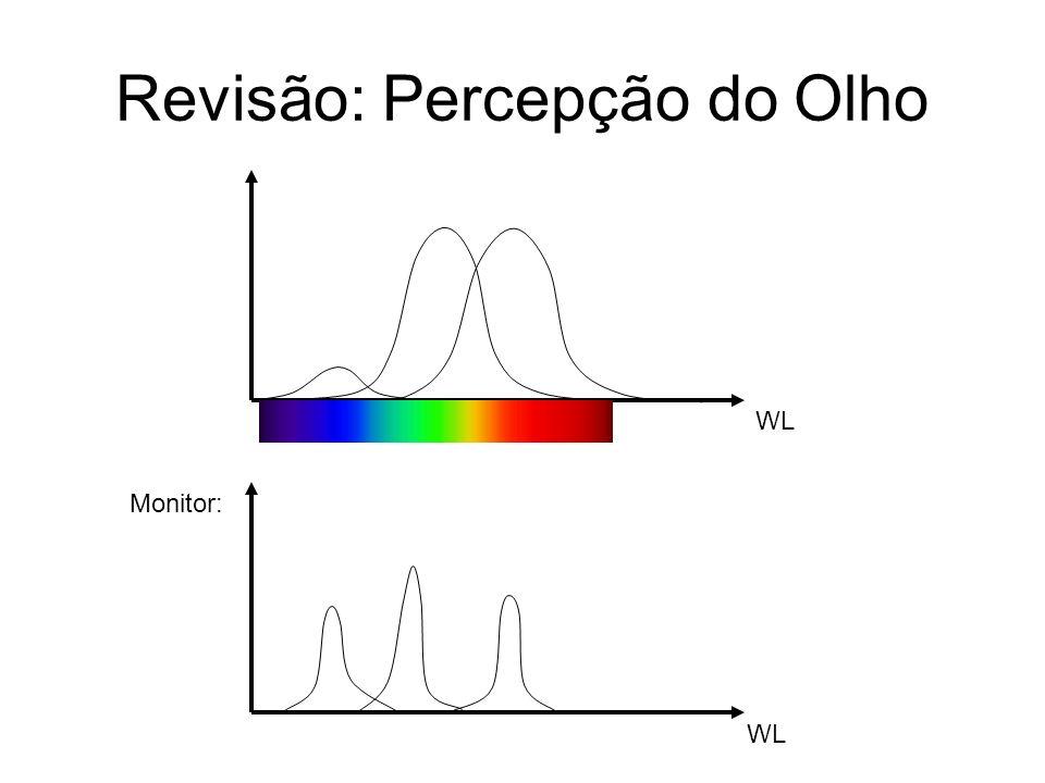 Filtros de Óculos Estereoscópicos WL Esquerdo Direito Luz emitida pelo monitor: Filtro de Óculos Estereoscópicos: