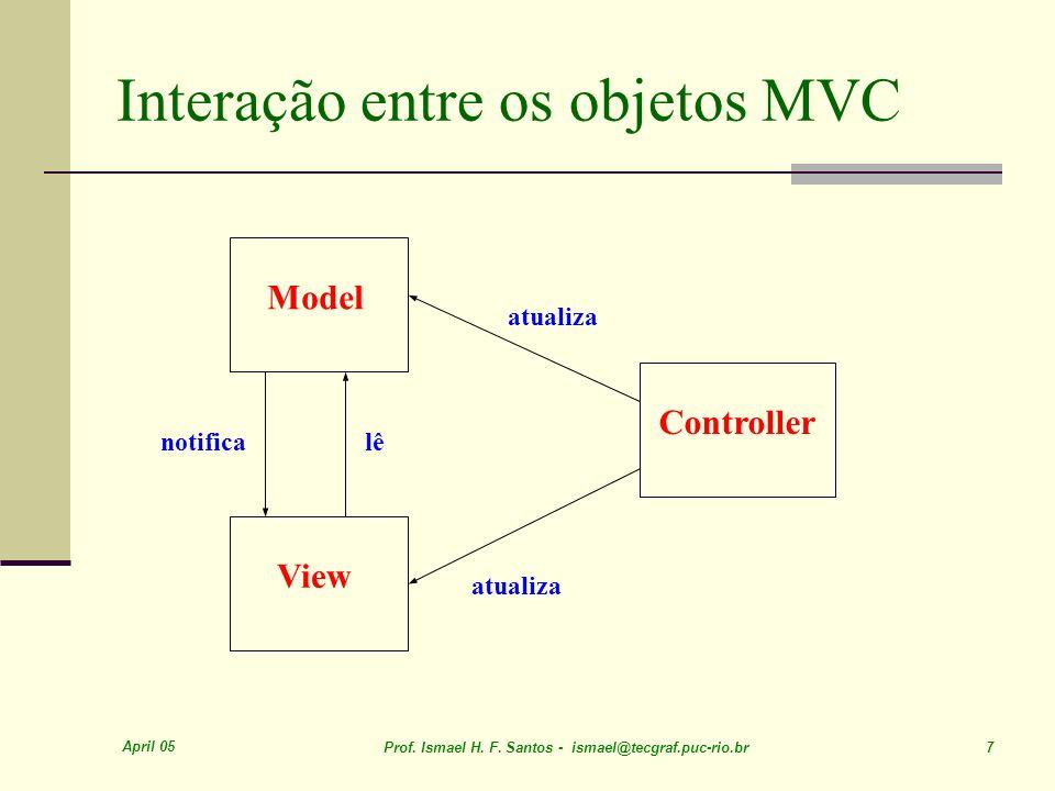 April 05 Prof. Ismael H. F. Santos - ismael@tecgraf.puc-rio.br 7 Interação entre os objetos MVC Model View Controller notificalê atualiza