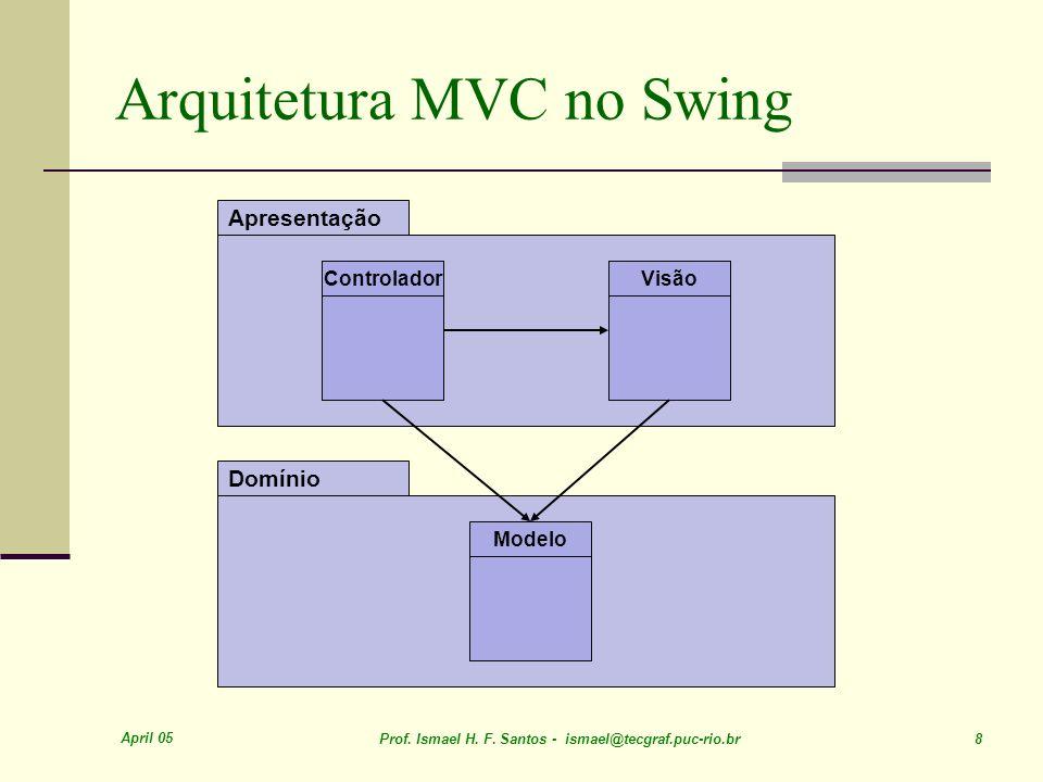 April 05 Prof. Ismael H. F. Santos - ismael@tecgraf.puc-rio.br 8 Arquitetura MVC no Swing Domínio Apresentação Modelo ControladorVisão