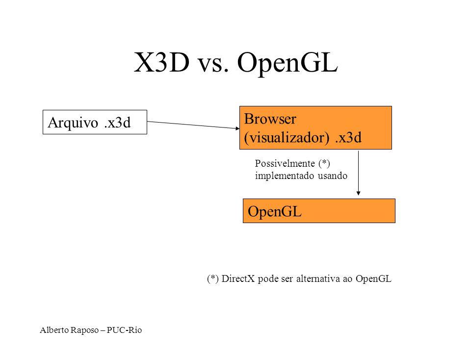 Alberto Raposo – PUC-Rio X3D vs. OpenGL Arquivo.x3d Browser (visualizador).x3d OpenGL Possivelmente (*) implementado usando (*) DirectX pode ser alter
