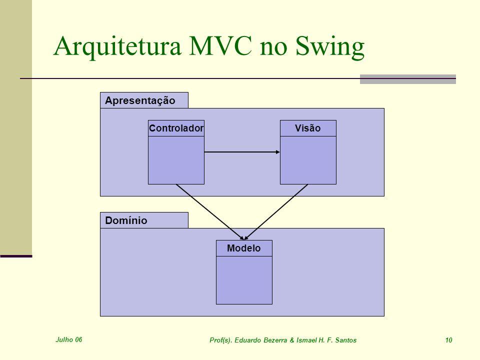 Julho 06 Prof(s). Eduardo Bezerra & Ismael H. F. Santos 10 Arquitetura MVC no Swing Domínio Apresentação Modelo ControladorVisão