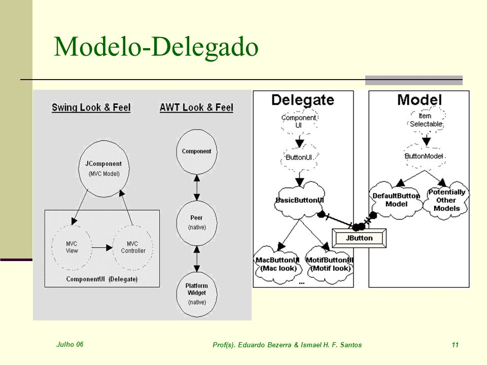 Julho 06 Prof(s). Eduardo Bezerra & Ismael H. F. Santos 11 Modelo-Delegado