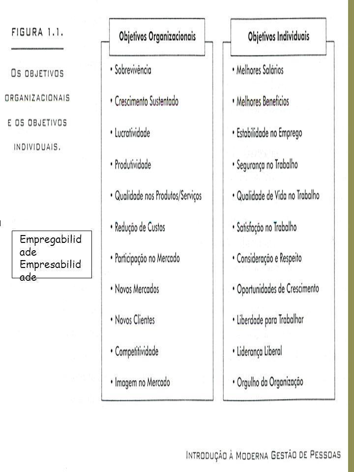 Desenho de Cargos Enriquecimento de Cargos –Reorganização e ampliação –Acréscimo de variedade, autonomia, identidade e significado das tarefas.