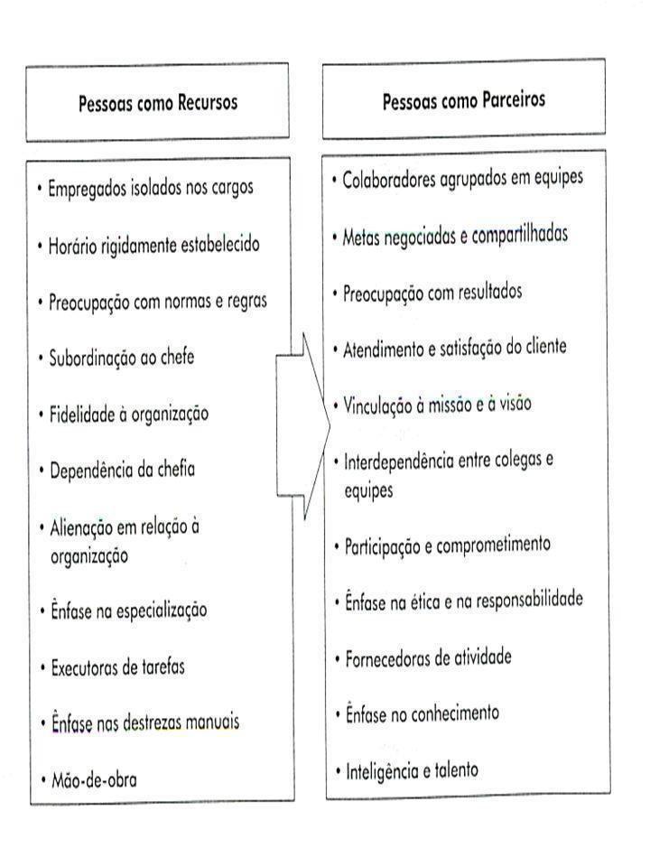 Conceito de Gestão de Pessoas Conjunto de políticas e práticas Função administrativa Conjunto de decisões integradas Função relacionada com: –Povisão, treinamento, desenvolvimento, motivação e manutenção dos empregados