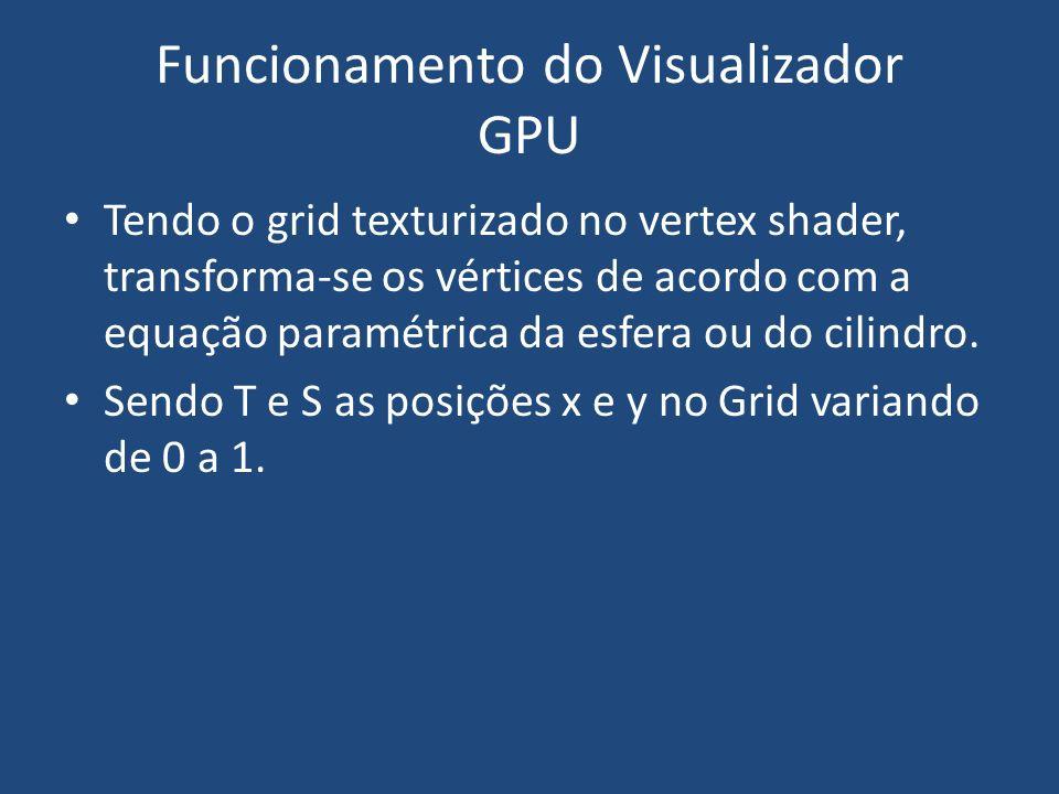 Equação de transformação para Esfera: Funcionamento do Visualizador GPU