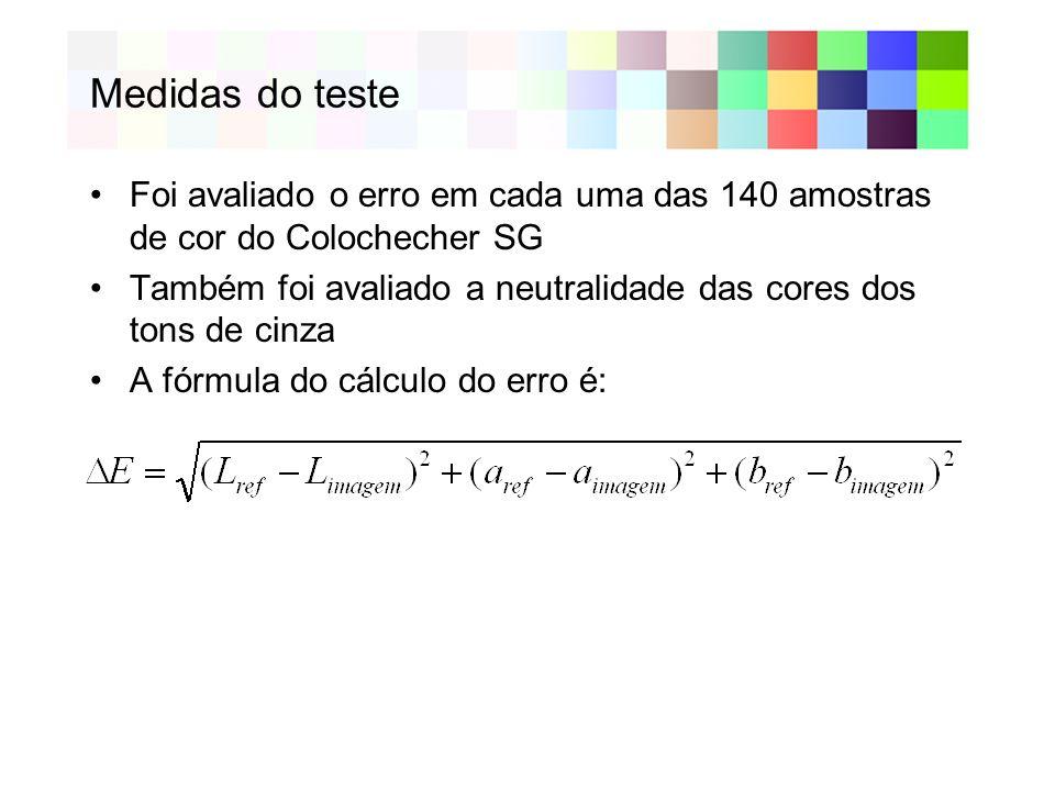 Medidas do teste Foi avaliado o erro em cada uma das 140 amostras de cor do Colochecher SG Também foi avaliado a neutralidade das cores dos tons de cinza A fórmula do cálculo do erro é: