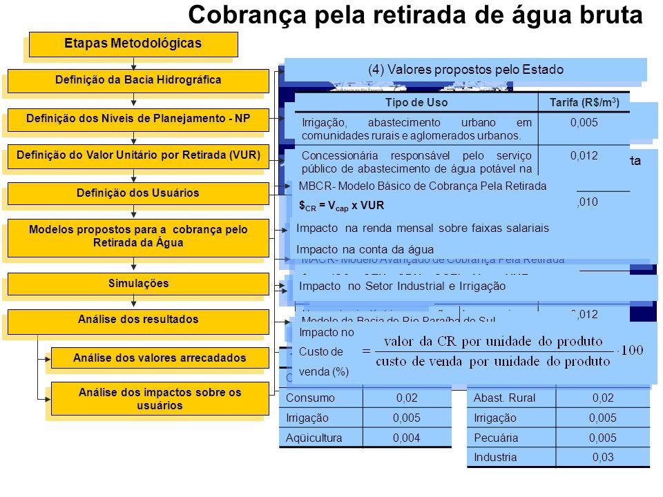 Etapas Metodológicas Definição da Bacia Hidrográfica Definição do Valor Unitário por Retirada (VUR) Definição dos Usuários Modelos propostos para a co