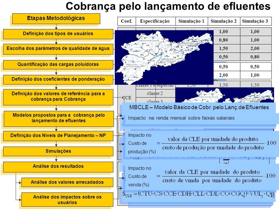 Etapas Metodológicas Definição dos tipos de usuários Escolha dos parâmetros de qualidade de água Quantificação das cargas poluidoras Definição dos coe
