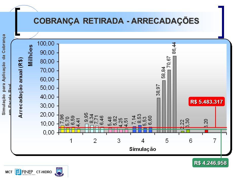 MCTCT-HIDRO Simulação para Aplicação da Cobrança em Escala Real COBRANÇA RETIRADA - ARRECADAÇÕES R$ 5.483.317 R$ 4.246.958