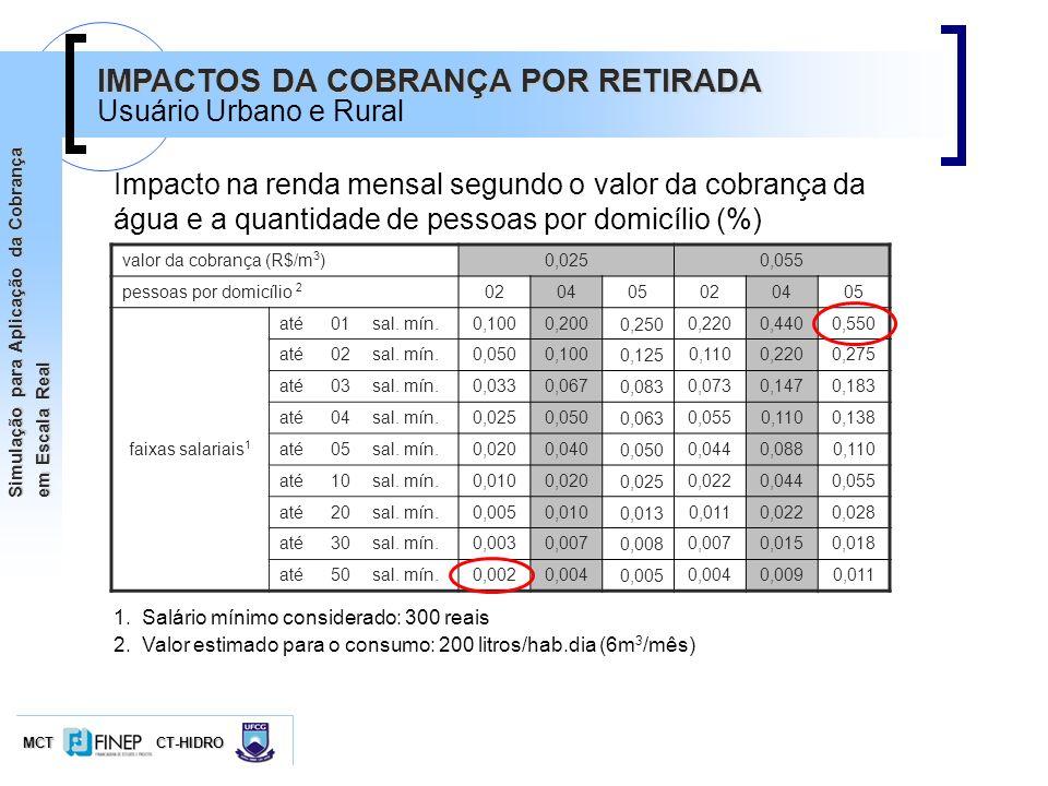 MCTCT-HIDRO Simulação para Aplicação da Cobrança em Escala Real valor da cobrança (R$/m 3 )0,0250,055 pessoas por domicílio 2 020405020405 faixas sala