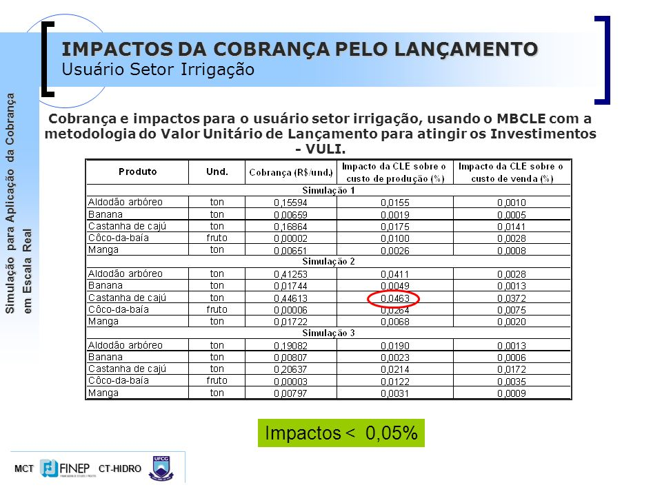 MCTCT-HIDRO Simulação para Aplicação da Cobrança em Escala Real IMPACTOS DA COBRANÇA PELO LANÇAMENTO Usuário Setor Irrigação Impactos < 0,05% Cobrança