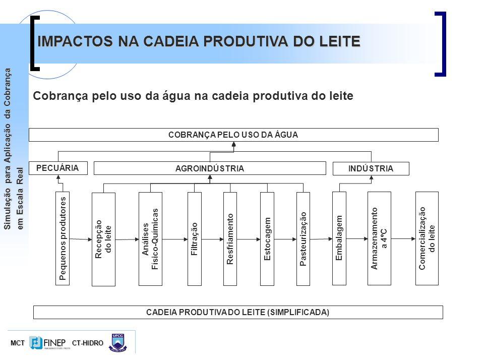 MCTCT-HIDRO Simulação para Aplicação da Cobrança em Escala Real Embalagem PasteurizaçãoEstocagem Resfriamento Filtração Análises Físico-Químicas AGROI