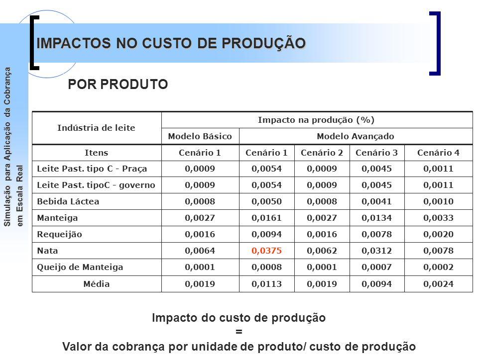 MCTCT-HIDRO Simulação para Aplicação da Cobrança em Escala Real Impacto do custo de produção = Valor da cobrança por unidade de produto/ custo de prod