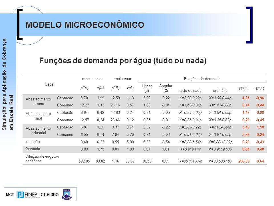 MCTCT-HIDRO Simulação para Aplicação da Cobrança em Escala Real MODELO MICROECONÔMICO Funções de demanda por água (tudo ou nada) Usos menos caramais c