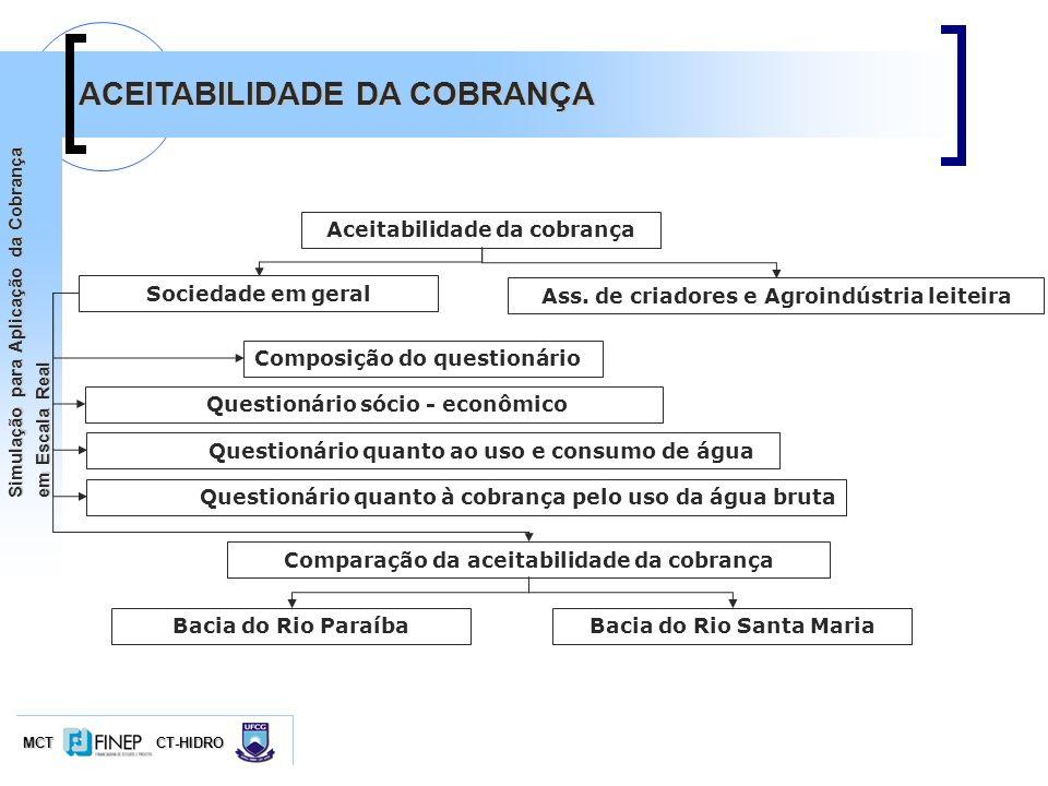 MCTCT-HIDRO Simulação para Aplicação da Cobrança em Escala Real ACEITABILIDADE DA COBRANÇA Composição do questionário Questionário sócio - econômico Q
