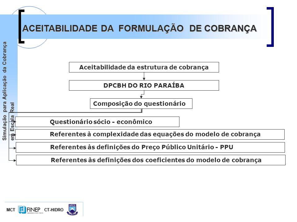 MCTCT-HIDRO Simulação para Aplicação da Cobrança em Escala Real ACEITABILIDADE DA FORMULAÇÃO DE COBRANÇA Aceitabilidade da estrutura de cobrança DPCBH