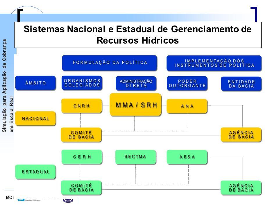 MCTCT-HIDRO Simulação para Aplicação da Cobrança em Escala Real Sistemas Nacional e Estadual de Gerenciamento de Recursos Hídricos