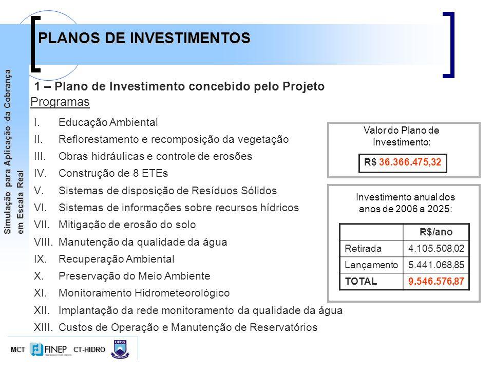 MCTCT-HIDRO Simulação para Aplicação da Cobrança em Escala Real PLANOS DE INVESTIMENTOS 1 – Plano de Investimento concebido pelo Projeto I.Educação Am