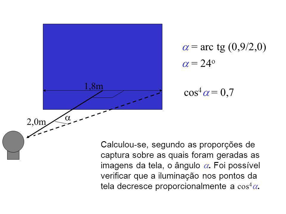 = arc tg (0,9/2,0) = 24 o cos 4 = 0,7 1,8m 2,0m Calculou-se, segundo as proporções de captura sobre as quais foram geradas as imagens da tela, o ângulo.
