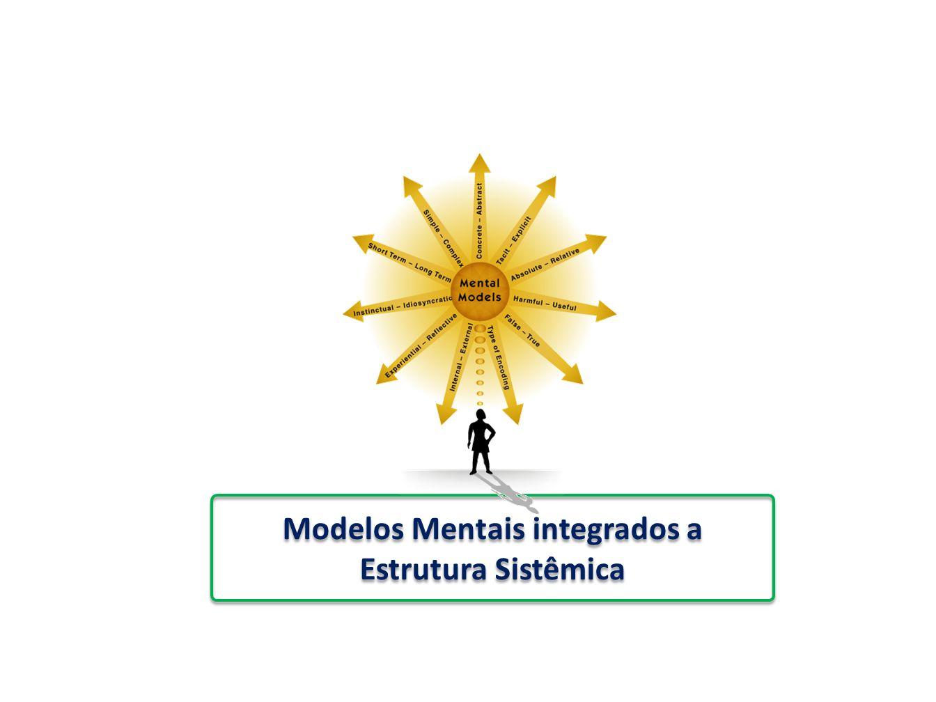 Modelos Mentais integrados a Estrutura Sistêmica