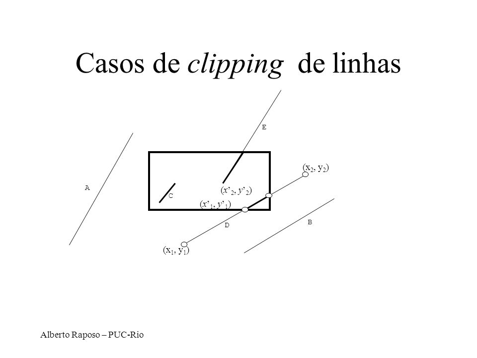 Alberto Raposo – PUC-Rio Liang e Barsky Ei N Ei P Ei t left: x = x min (-1, 0)(x min, y) -(x 0 -x min ) (x 1 -x 0 ) right: x = x max (1, 0)(x max, y) (x 0 -x max ) -(x 1 -x 0 ) bottom: y = y min (0,-1)(x, y min ) -(y 0 -y min ) (y 1 -y 0 ) top: y = y max (0, 1)(x, y max ) (y 0 -y max ) -(y 1 -y 0 ) x min x max y min y max x y