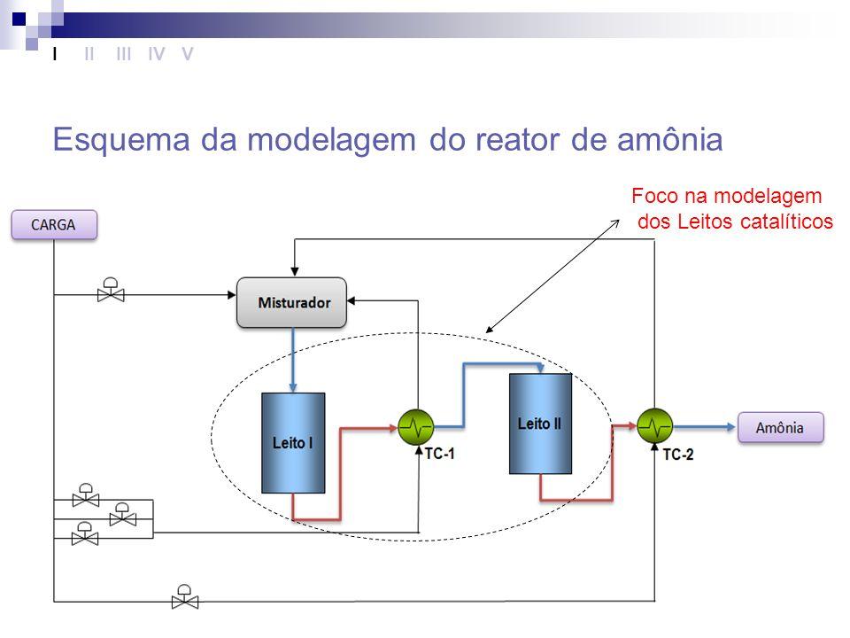 Objetivo Comparar e avaliar dois métodos de discretização, volumes finitos e diferenças finitas, para a modelagem de um reator de síntese de amônia.