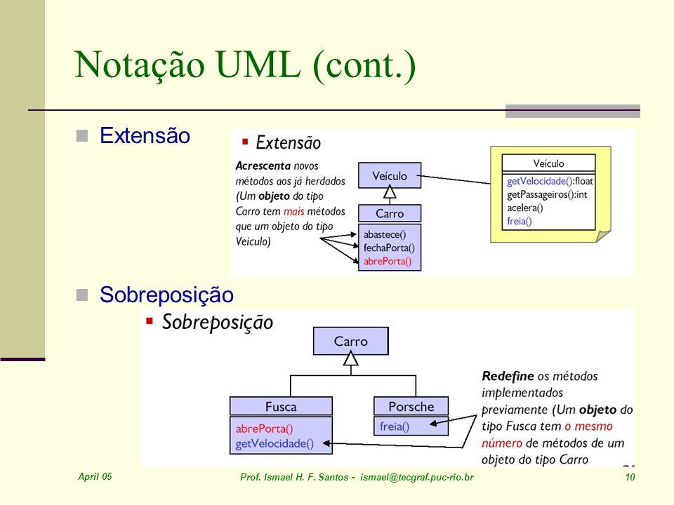 April 05 Prof. Ismael H. F. Santos - ismael@tecgraf.puc-rio.br 10 Notação UML (cont.) Extensão Sobreposição