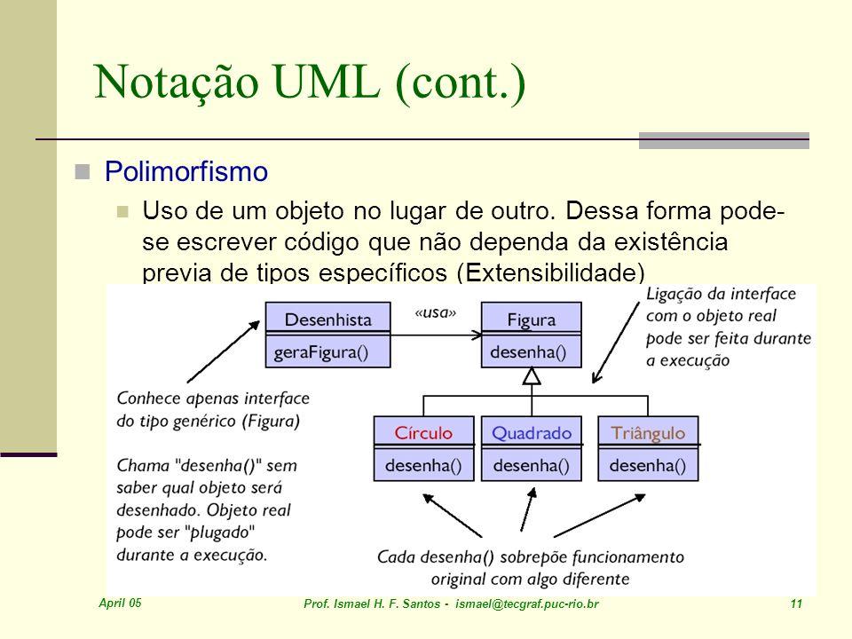 April 05 Prof. Ismael H. F. Santos - ismael@tecgraf.puc-rio.br 11 Notação UML (cont.) Polimorfismo Uso de um objeto no lugar de outro. Dessa forma pod
