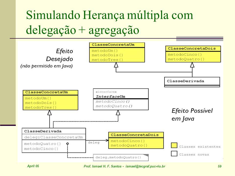 April 05 Prof. Ismael H. F. Santos - ismael@tecgraf.puc-rio.br 59 Simulando Herança múltipla com delegação + agregação