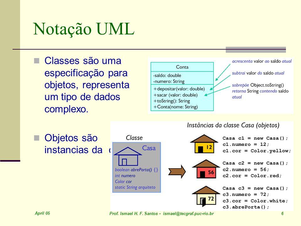 April 05 Prof. Ismael H. F. Santos - ismael@tecgraf.puc-rio.br 6 Notação UML Classes são uma especificação para objetos, representa um tipo de dados c