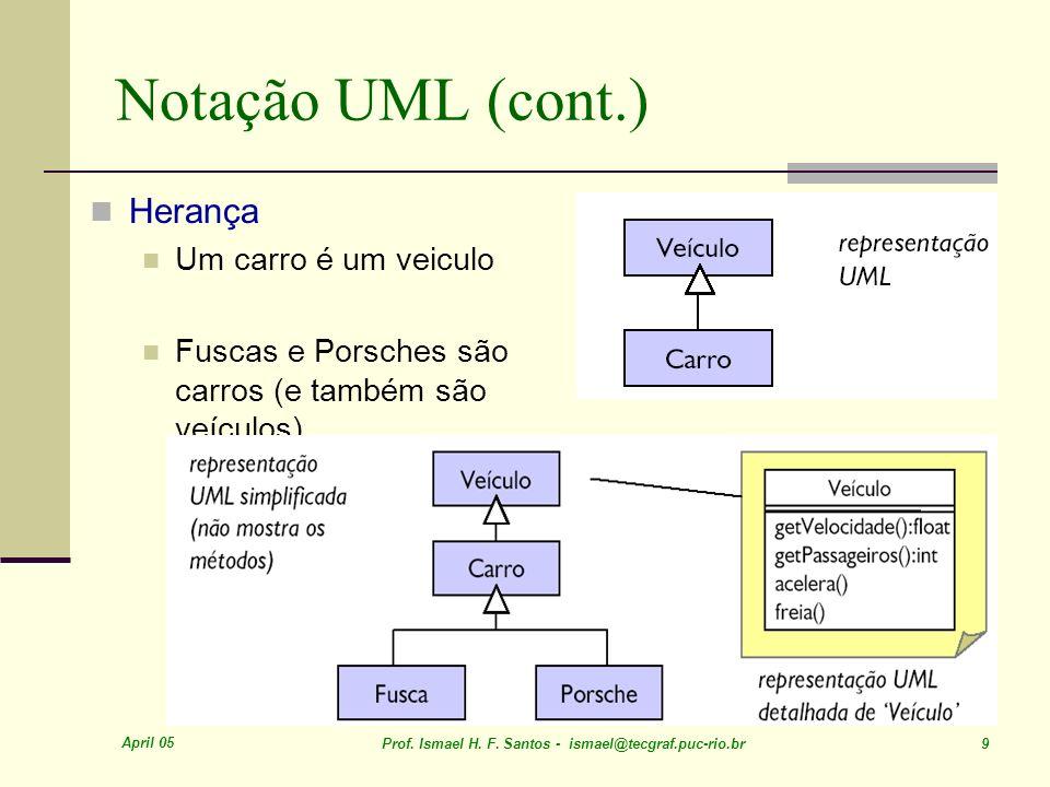 April 05 Prof. Ismael H. F. Santos - ismael@tecgraf.puc-rio.br 9 Notação UML (cont.) Herança Um carro é um veiculo Fuscas e Porsches são carros (e tam
