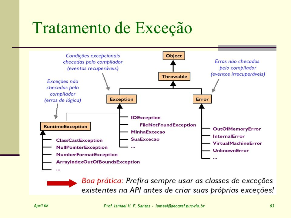 April 05 Prof. Ismael H. F. Santos - ismael@tecgraf.puc-rio.br 93 Tratamento de Exceção