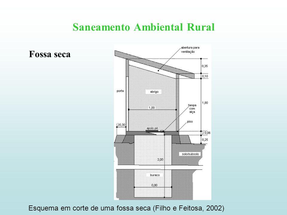 Saneamento Ambiental Rural Fossa seca Esquema em corte de uma fossa seca (Filho e Feitosa, 2002)
