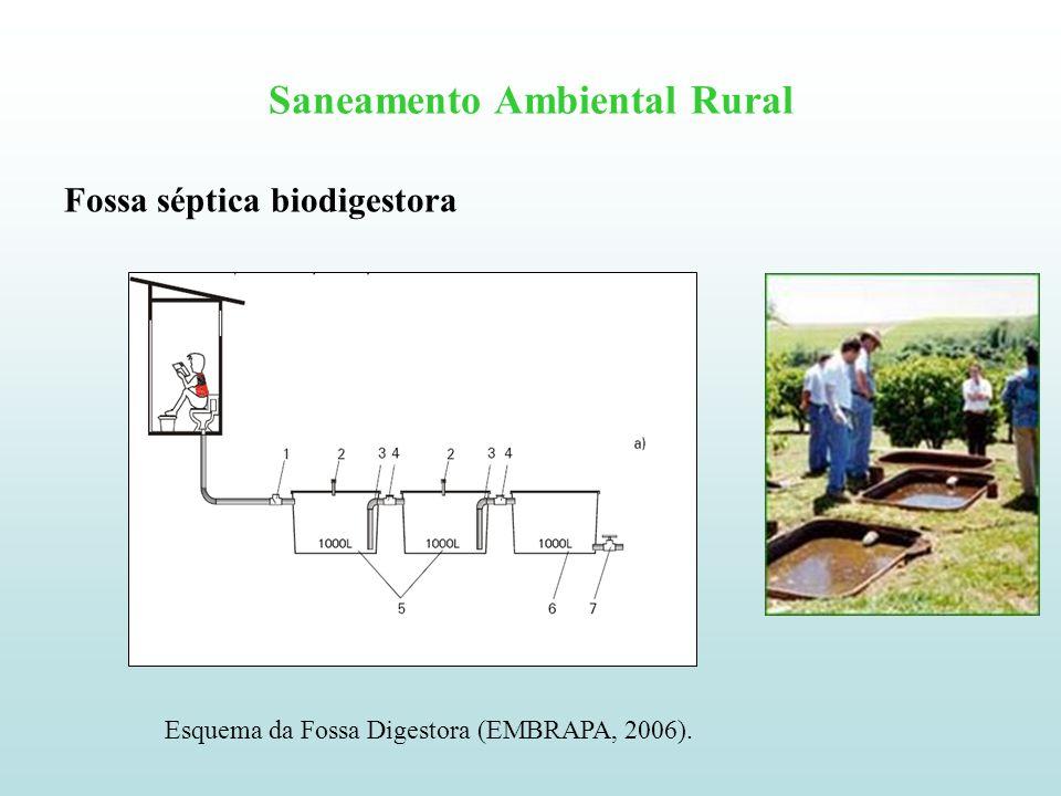 Saneamento Ambiental Rural Fossa séptica biodigestora Esquema da Fossa Digestora (EMBRAPA, 2006).