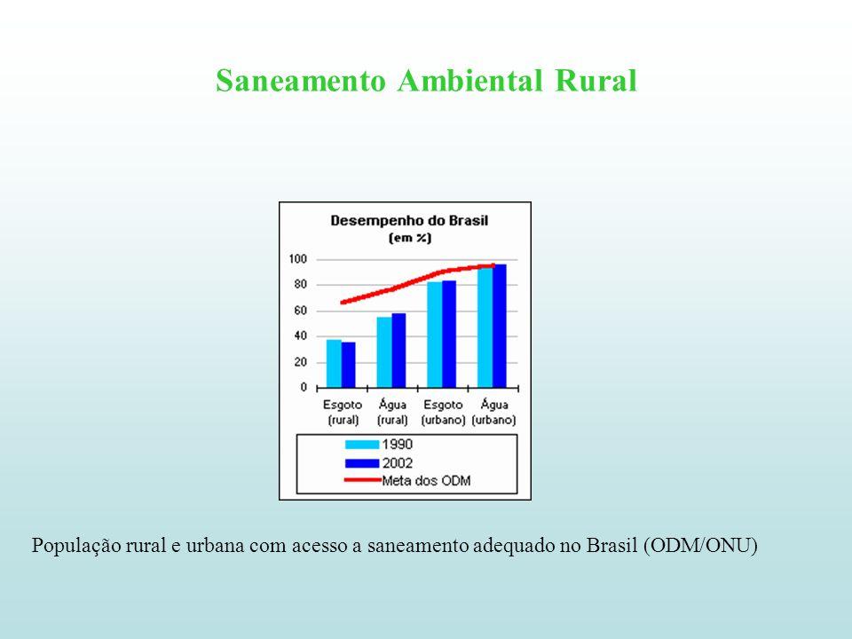 Saneamento Ambiental Rural População rural e urbana com acesso a saneamento adequado no Brasil (ODM/ONU)