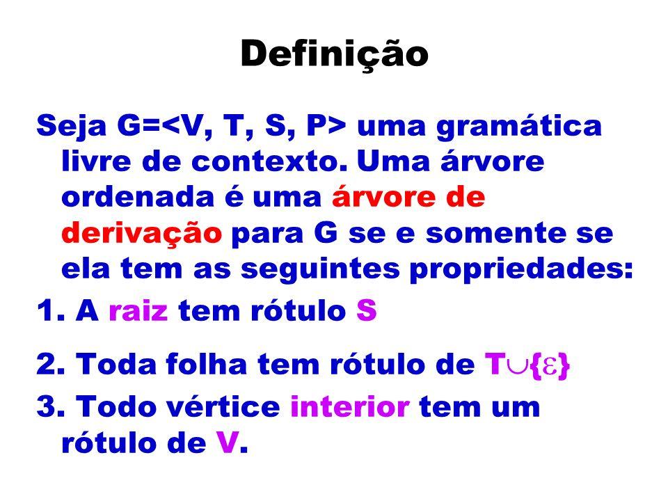 Definição Seja G= uma gramática livre de contexto. Uma árvore ordenada é uma árvore de derivação para G se e somente se ela tem as seguintes proprieda