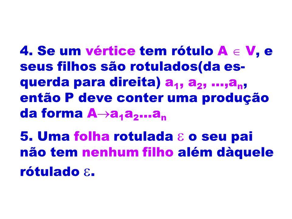 4. Se um vértice tem rótulo A V, e seus filhos são rotulados(da es- querda para direita) a 1, a 2, …,a n, então P deve conter uma produção da forma A