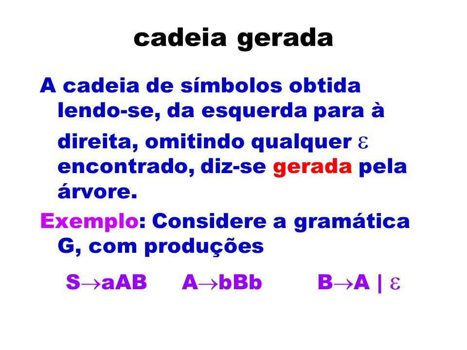 cadeia gerada A cadeia de símbolos obtida lendo-se, da esquerda para à direita, omitindo qualquer encontrado, diz-se gerada pela árvore. Exemplo: Cons