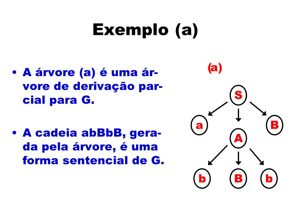 Exemplo (a) A árvore (a) é uma ár- vore de derivação par- cial para G. A cadeia abBbB, gera- da pela árvore, é uma forma sentencial de G. S aB A bBb a
