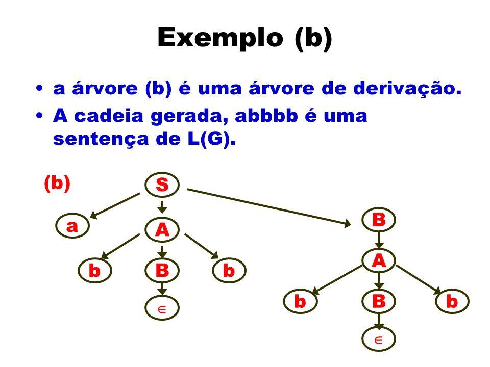 Exemplo (b) a árvore (b) é uma árvore de derivação. A cadeia gerada, abbbb é uma sentença de L(G). S a A bBb B A bBb (b)