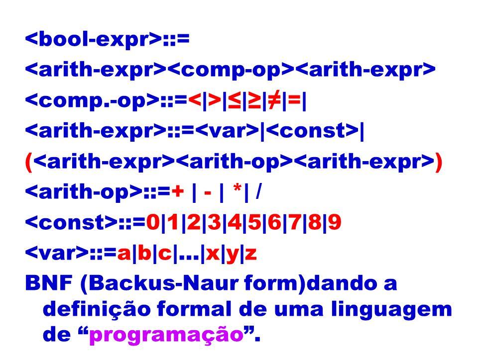 ::= ::= ||||=| ::= | | ( ) ::=+ | - | *| / ::=0|1|2|3|4|5|6|7|8|9 ::=a|b|c|…|x|y|z BNF (Backus-Naur form)dando a definição formal de uma linguagem de