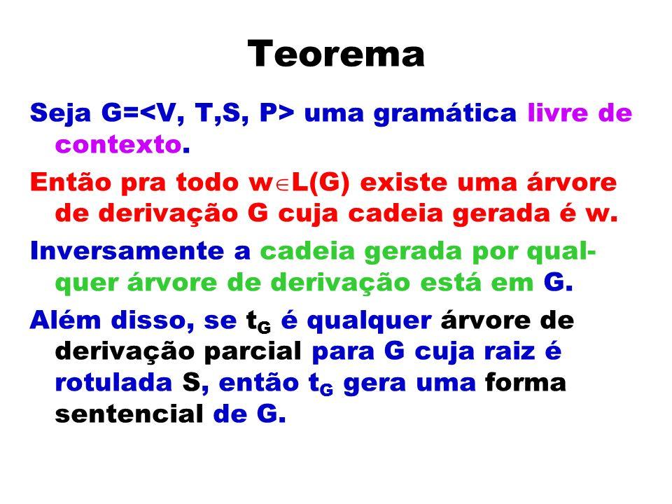 Teorema Seja G= uma gramática livre de contexto. Então pra todo w L(G) existe uma árvore de derivação G cuja cadeia gerada é w. Inversamente a cadeia
